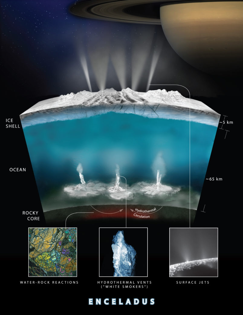This graphic illustrates how scientists on NASA's Cassini mission think water interacts with rock at the bottom of the ocean of Saturn's icy moon Enceladus, producing hydrogen gas (H2).   The graphic shows water from the ocean circulating through the seafloor, where it is heated and interacts chemically with the rock. This warm water, laden with minerals and dissolved gases (including hydrogen and possibly methane) then pours into the ocean creating chimney-like vents.  NASA/JPL-Caltech/Southwest Research Institute